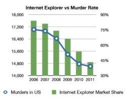 Internet Explorer vs. Murder Rate